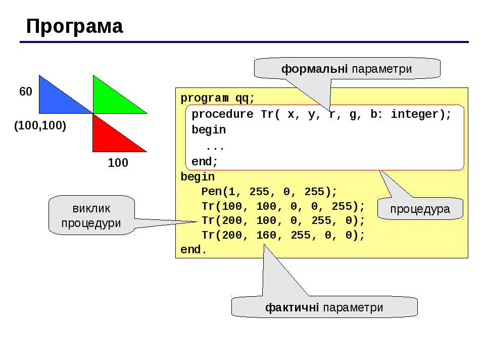 Програма program qq; begin Pen(1, 255, 0, 255); Tr(100, 100, 0, 0, 255); Tr(2...