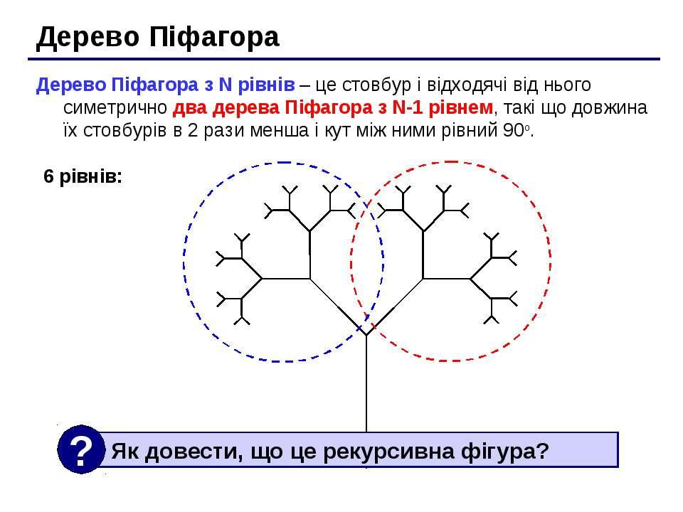 Дерево Піфагора Дерево Піфагора з N рівнів – це стовбур і відходячі від нього...