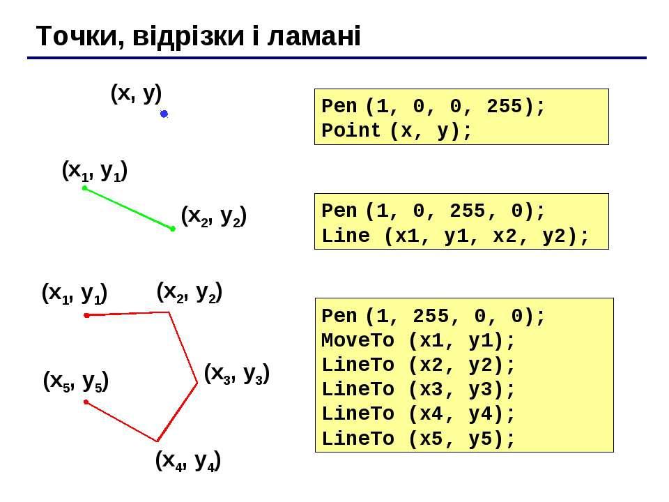 Точки, відрізки і ламані Pen (1, 0, 255, 0); Line (x1, y1, x2, y2); Pen (1, 0...