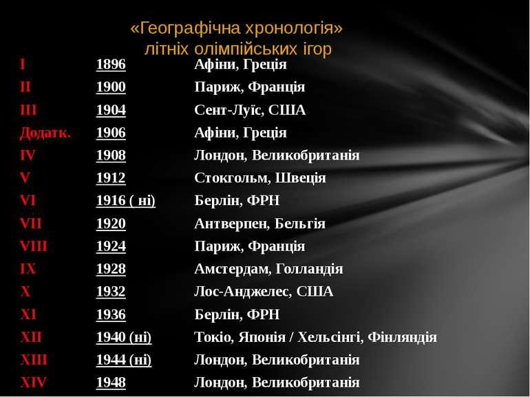 «Географічна хронологія» літніх олімпійських ігор I 1896 Афіни,Греція II 1900...