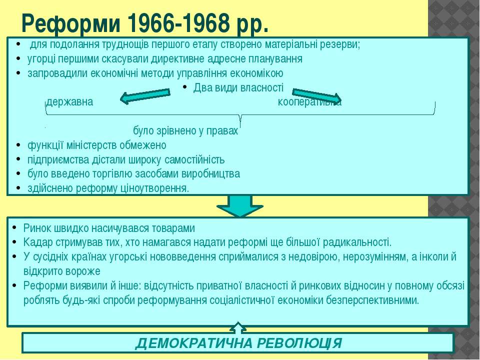 Реформи 1966-1968 pp. для подолання труднощів першого етапу створено матеріал...