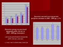 Динаміка доходу від реалізації продукції, робіт, послуг за 2005 - 2009 рр. (м...