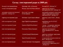 Склад cпостережної ради за 2009 рік Посада в спостережній раді Прізвище, ім'я...