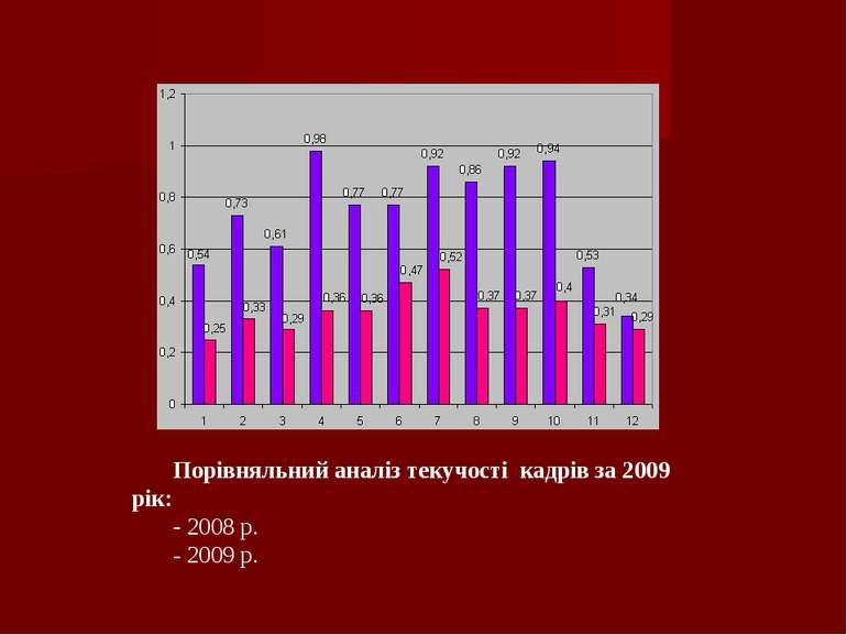 Порівняльний аналіз текучості кадрів за 2009 рік: - 2008 р. - 2009 р.