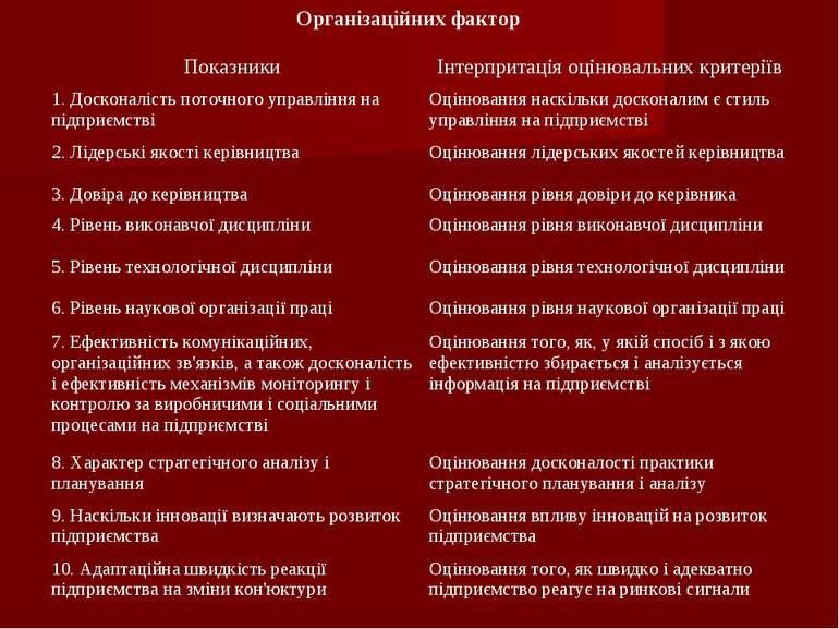 Організаційних фактор