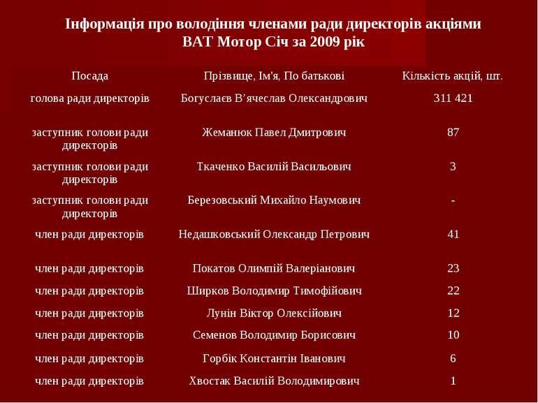 Інформація про володіння членами ради директорів акціями ВАТ Мотор Січ за 200...