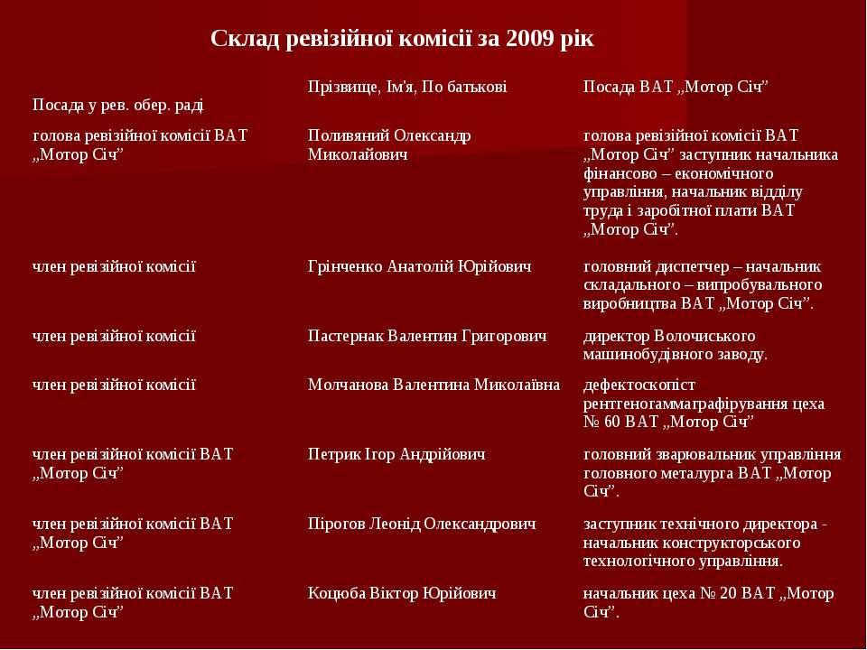 Склад ревізійної комісії за 2009 рік Посада у рев. обер. раді Прізвище, Ім'я,...