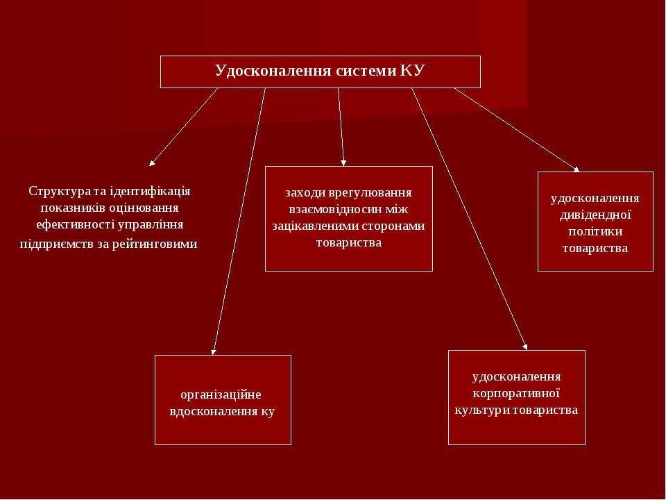 Удосконалення системи КУ організаційне вдосконалення ку заходи врегулювання в...