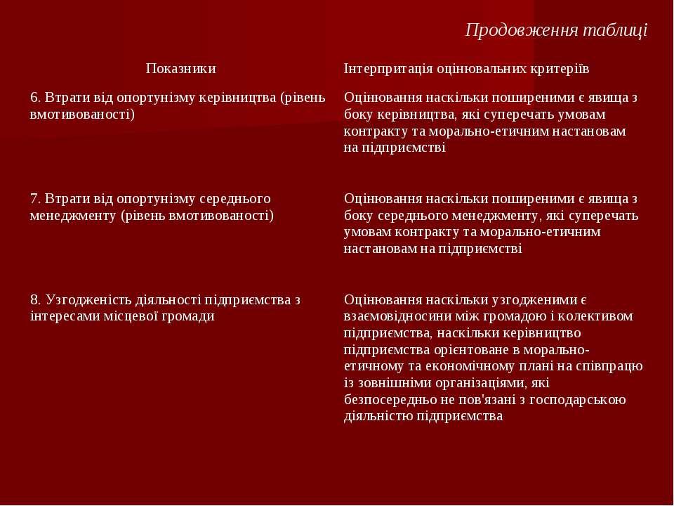 Продовження таблиці Показники Інтерпритація оцінювальних критеріїв 6. Втрати ...