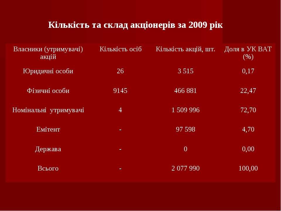 Кількість та склад акціонерів за 2009 рік