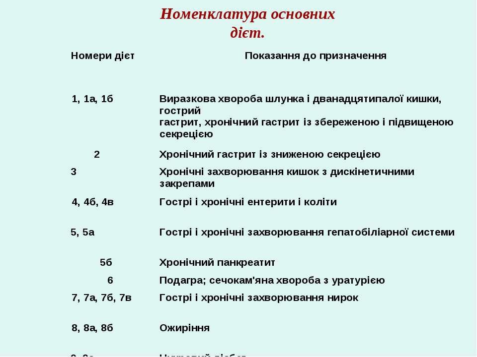 Номенклатура основних дієт. Номери дієт Показання до призначення 1, 1а, 1б Ви...