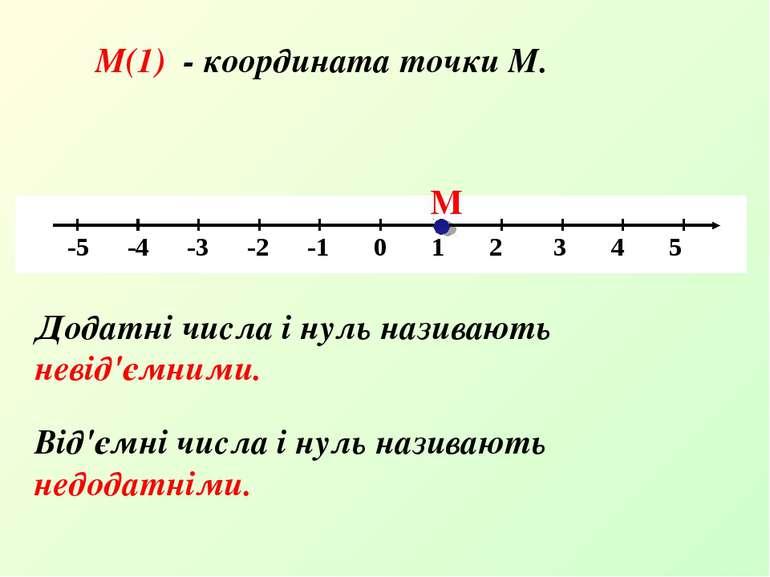 М(1) - координата точки М. Додатні числа і нуль називають невід'ємними. Від'є...