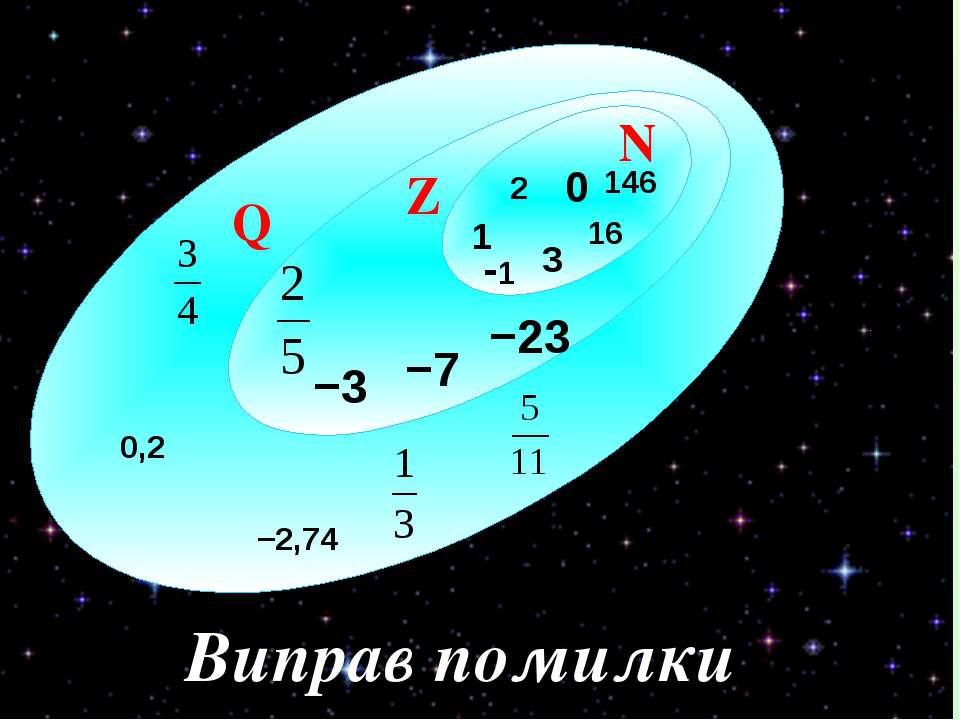 2 N Q Z 0 1 −23 −3 146 16 −7 0,2 −2,74 3 -1 Виправ помилки