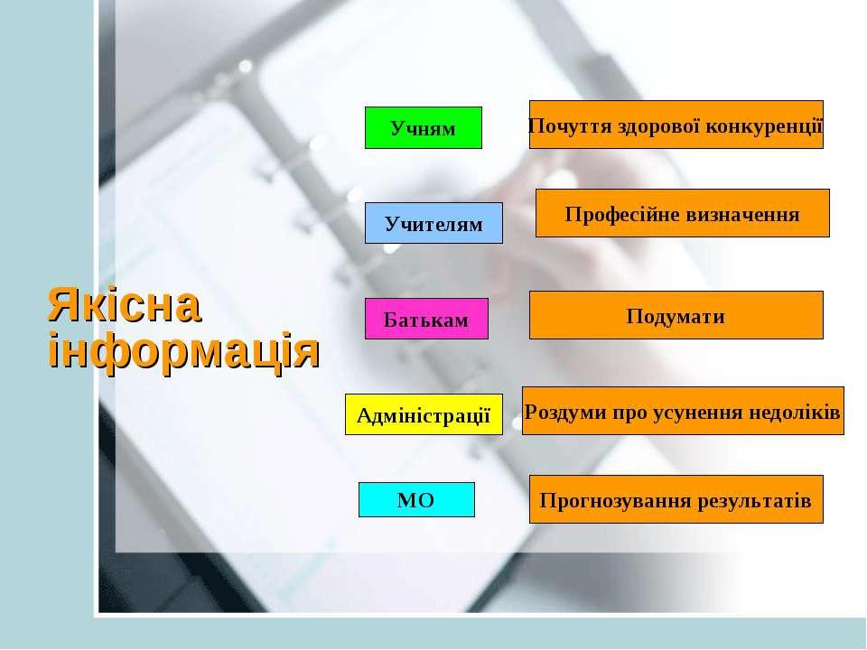 Якісна інформація Учителям Учням Батькам Адміністрації МО Почуття здорової ко...