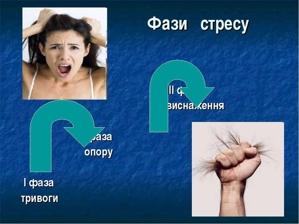 Фази стресу ІІІ фаза виснаження ІІ фаза опору І фаза тривоги