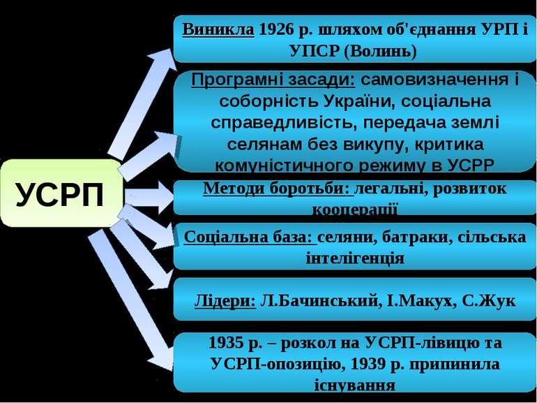УСРП Виникла 1926 р. шляхом об'єднання УРП і УПСР (Волинь) Лідери: Л.Бачинськ...