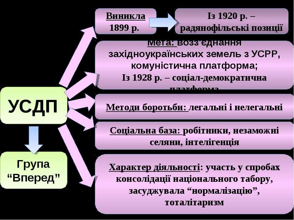 УСДП Виникла 1899 р. Характер діяльності: участь у спробах консолідації націо...