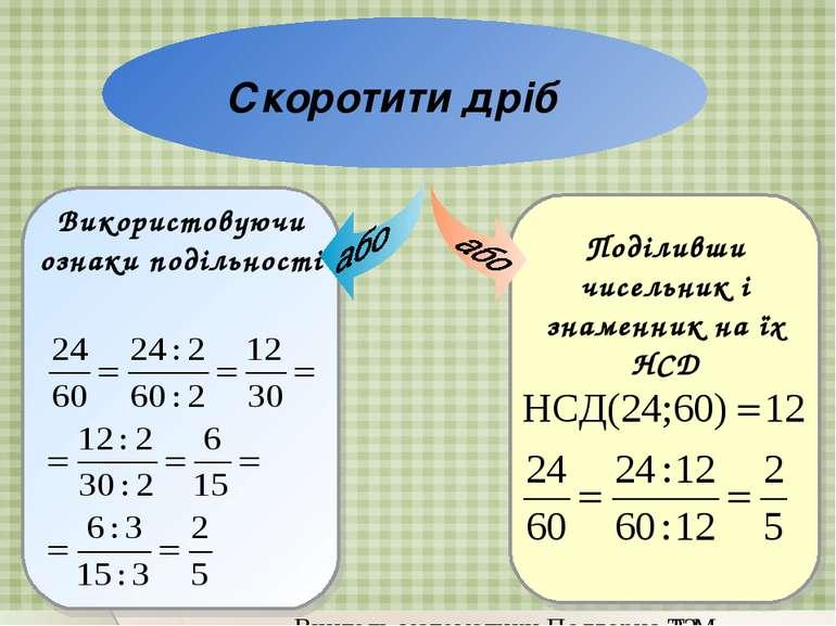 Скоротити дріб Поділивши чисельник і знаменник на їх НСД Використовуючи ознак...