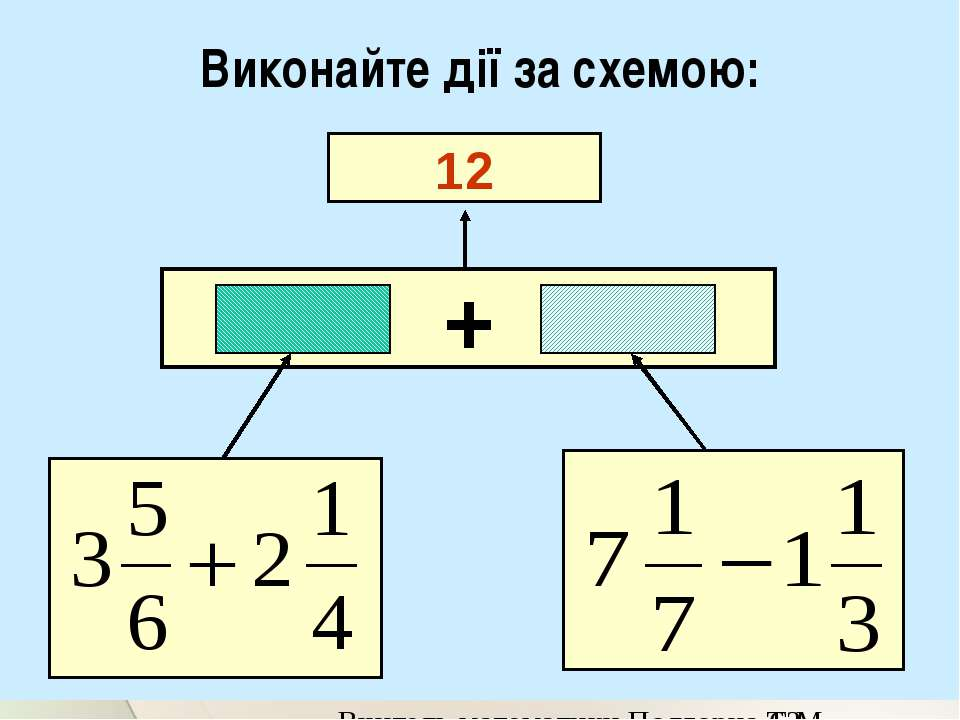 Виконайте дії за схемою: 12 + Вчитель математики Подгорна Т.М.