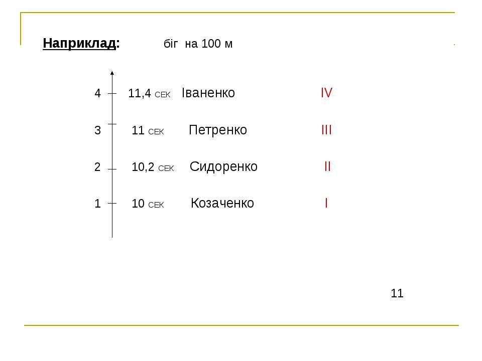 Наприклад: біг на 100 м 4 11,4 СЕК Іваненко ІV 3 11 СЕК Петренко ІІІ 2 10,2 С...