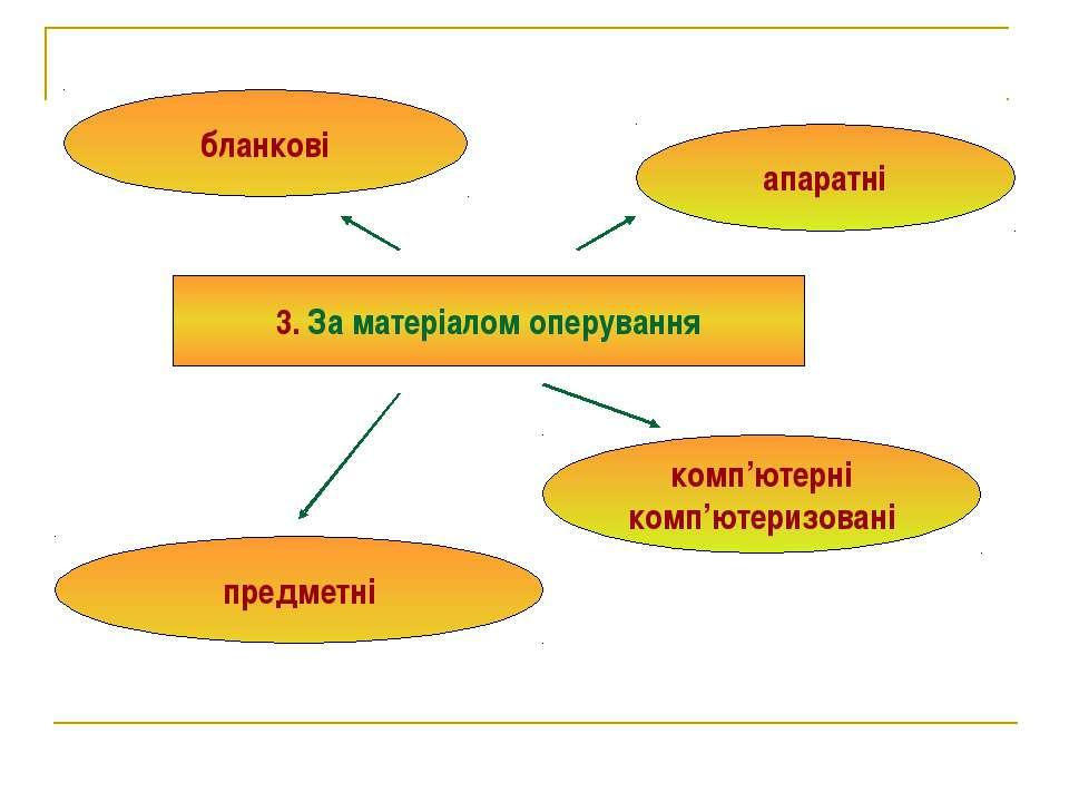 3. За матеріалом оперування предметні бланкові комп'ютерні комп'ютеризовані а...