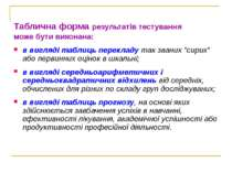 Таблична форма результатів тестування може бути виконана: в вигляді таблиць п...