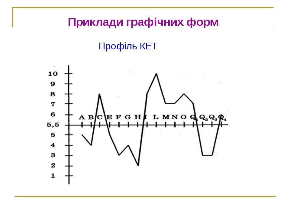 Приклади графічних форм Профіль КЕТ
