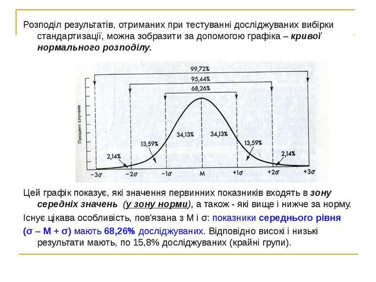 Розподіл результатів, отриманих при тестуванні досліджуваних вибірки стандарт...