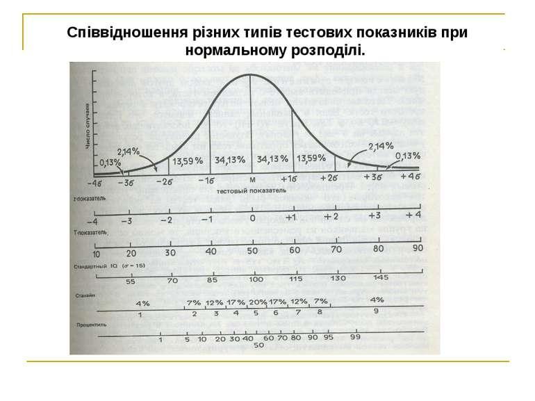 Співвідношення різних типів тестових показників при нормальному розподілі.