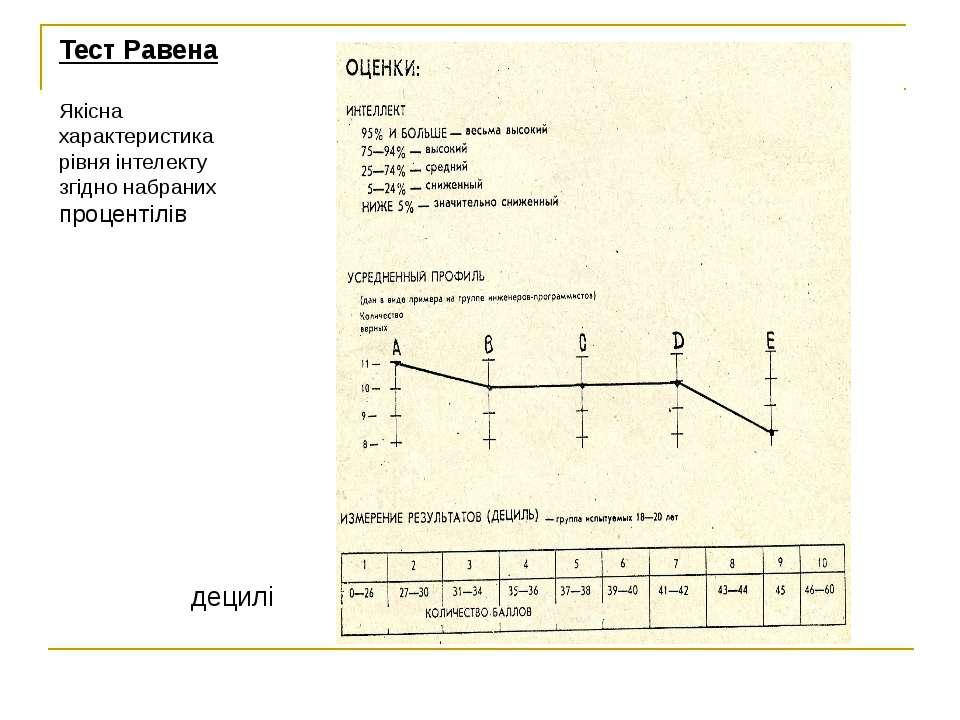 Тест Равена Якісна характеристика рівня інтелекту згідно набраних процентілів...