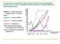 На малюнку у вигляді кривих представлено залежність між успішністю рішення за...
