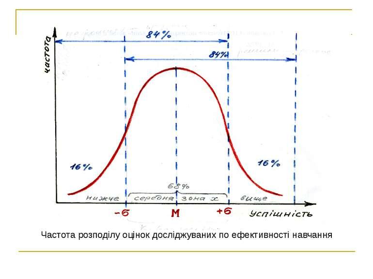 Частота розподілу оцінок досліджуваних по ефективності навчання