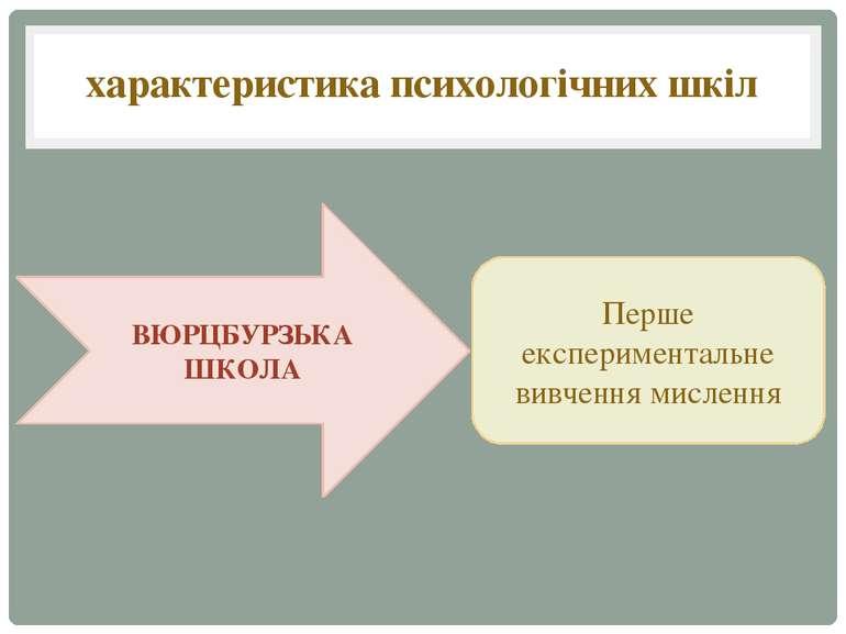 характеристика психологічних шкіл Перше експериментальне вивчення мислення ВЮ...