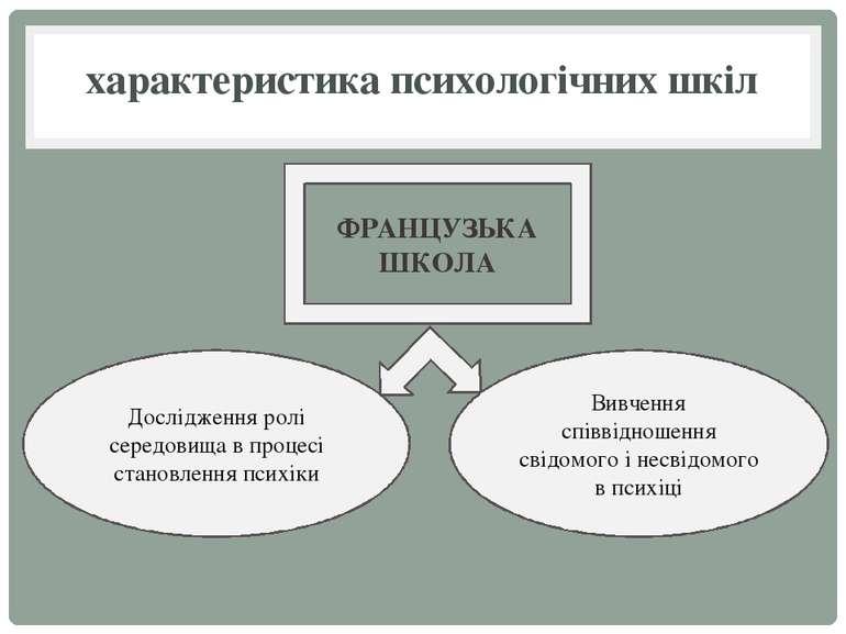 характеристика психологічних шкіл ФРАНЦУЗЬКА ШКОЛА Дослідження ролі середовищ...