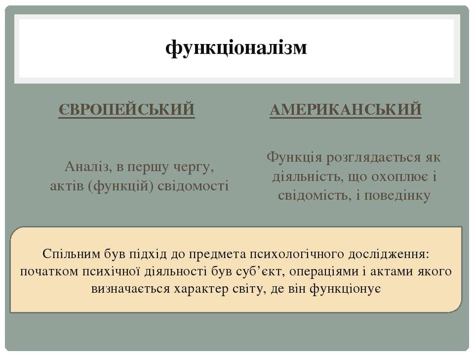 функціоналізм ЄВРОПЕЙСЬКИЙ Аналіз, в першу чергу, актів (функцій) свідомості ...