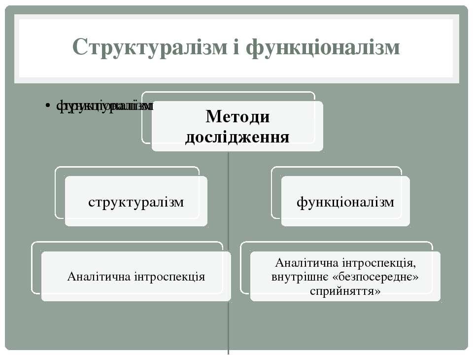 Структуралізм і функціоналізм