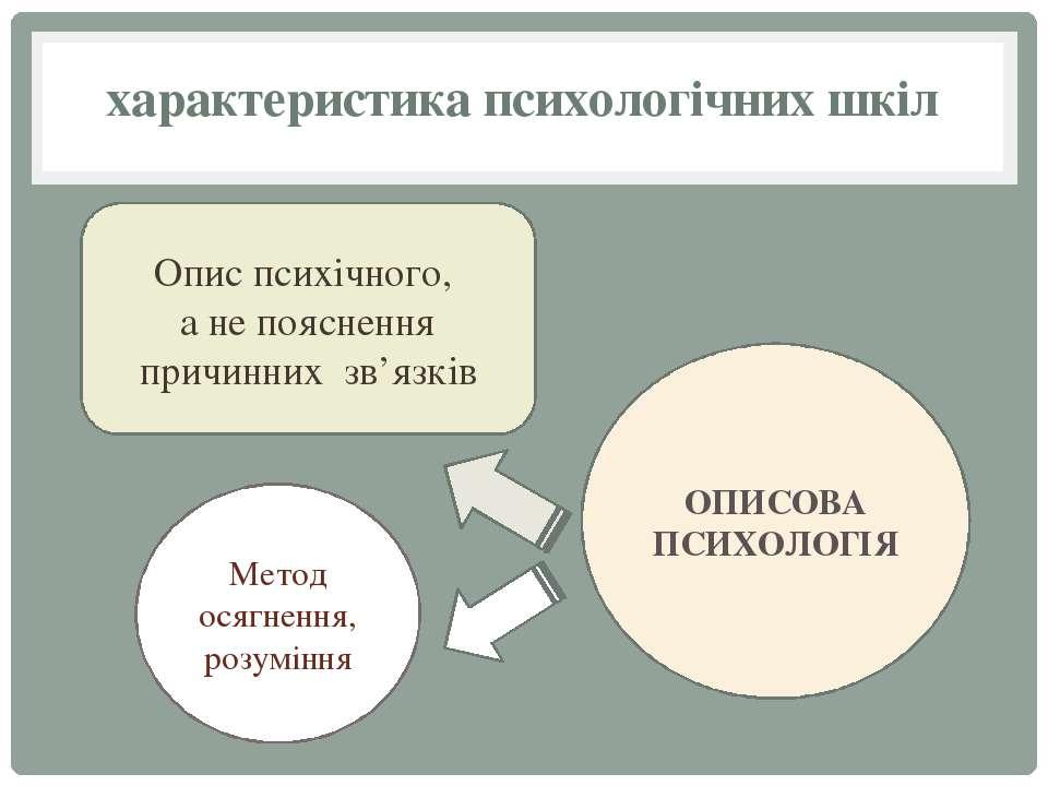 характеристика психологічних шкіл Опис психічного, а не пояснення причинних з...