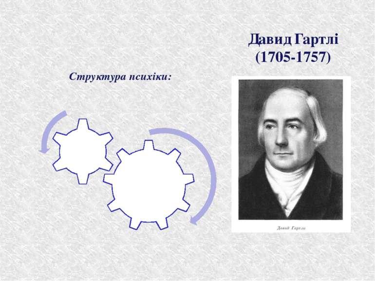 Давид Гартлі (1705-1757) Структура психіки: