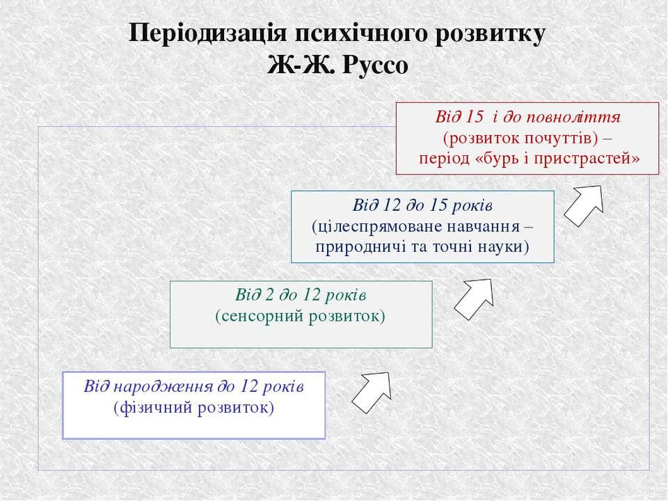 Періодизація психічного розвитку Ж-Ж. Руссо Від народження до 12 років (фізич...