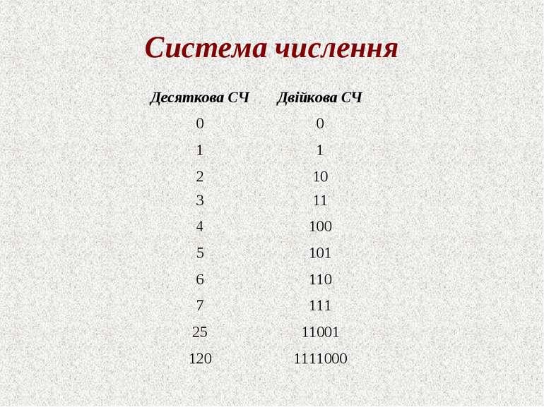 Система числення
