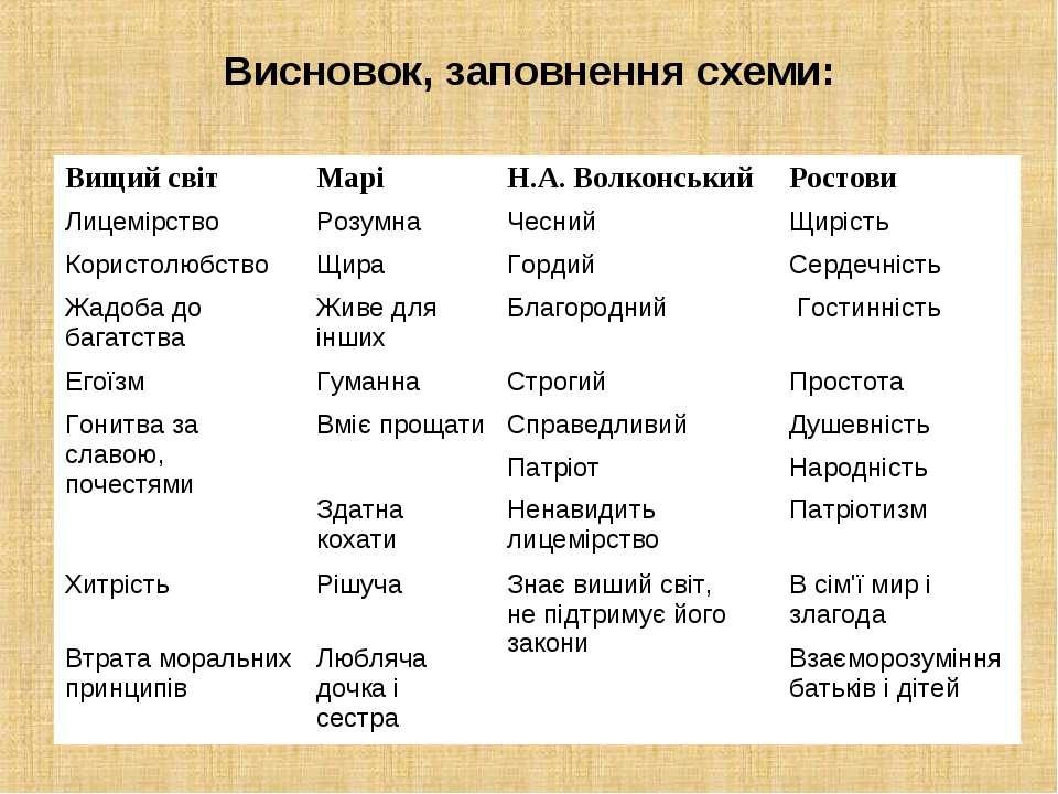 Висновок, заповнення схеми: Вищий світ Марі Н.А. Волконський Ростови Лицемірс...