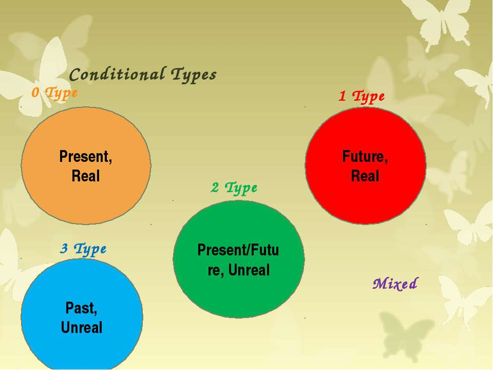 1 Type 2 Type 3 Type Conditional Types 0 Type Mixed Present, Real Future, Rea...