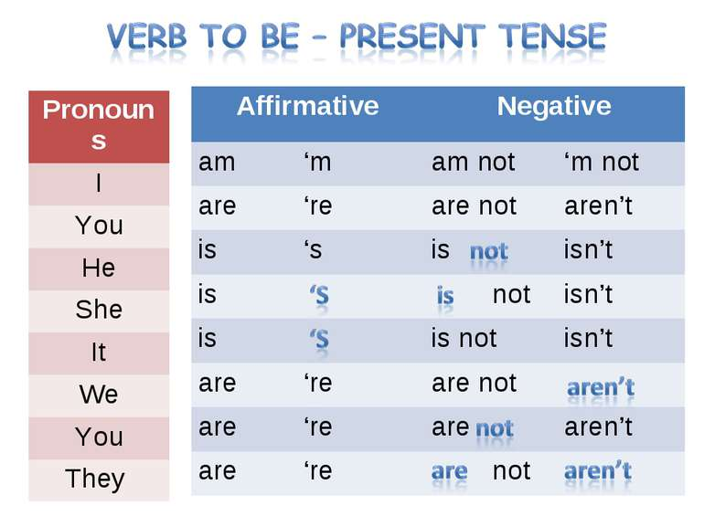 Affirmative Negative am 'm am not 'm not are 're are not aren't is 's is isn'...