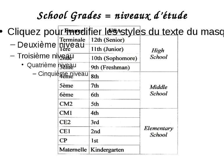 School Grades = niveaux d'étude