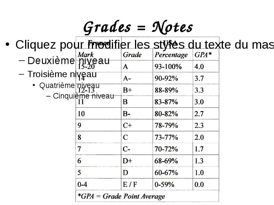 Grades = Notes