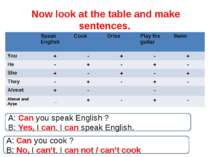 Now look at the table and make sentences. A: Can you speak English ? B: Yes, ...