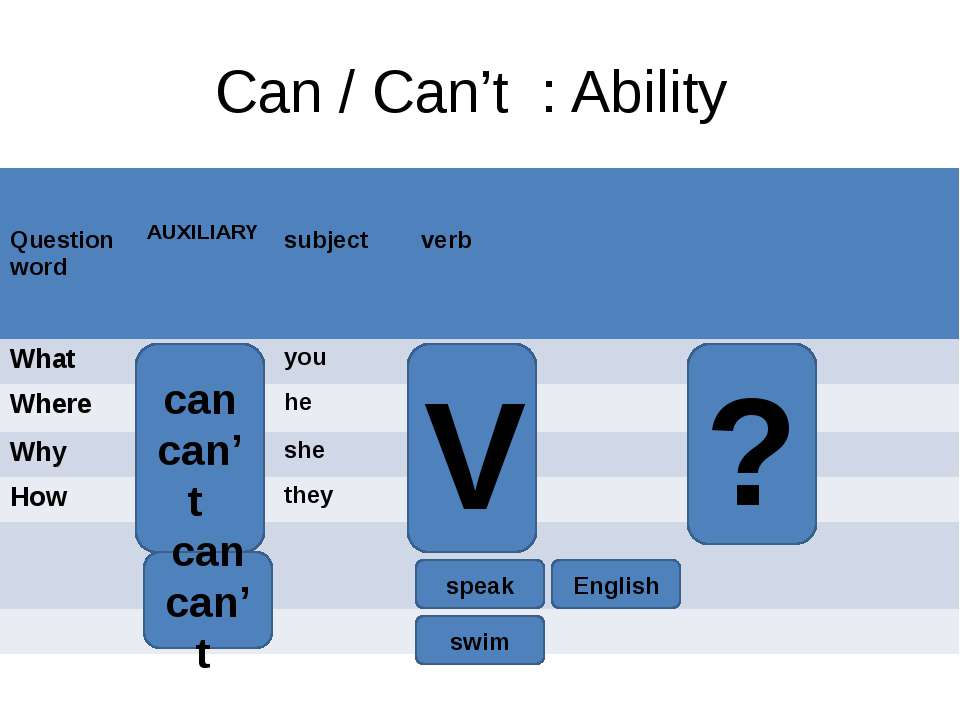 Can / Can't : Ability can can't V ? can can't speak English swim Questionword...