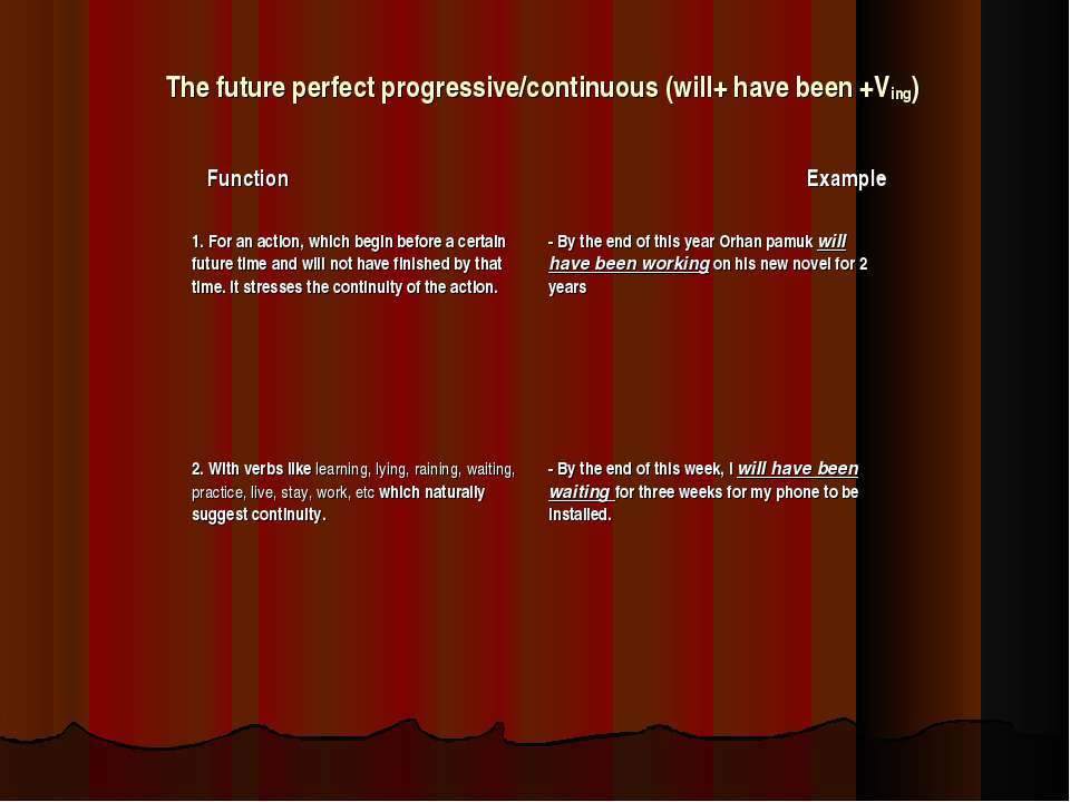 The future perfect progressive/continuous (will+ have been +Ving) Function Ex...