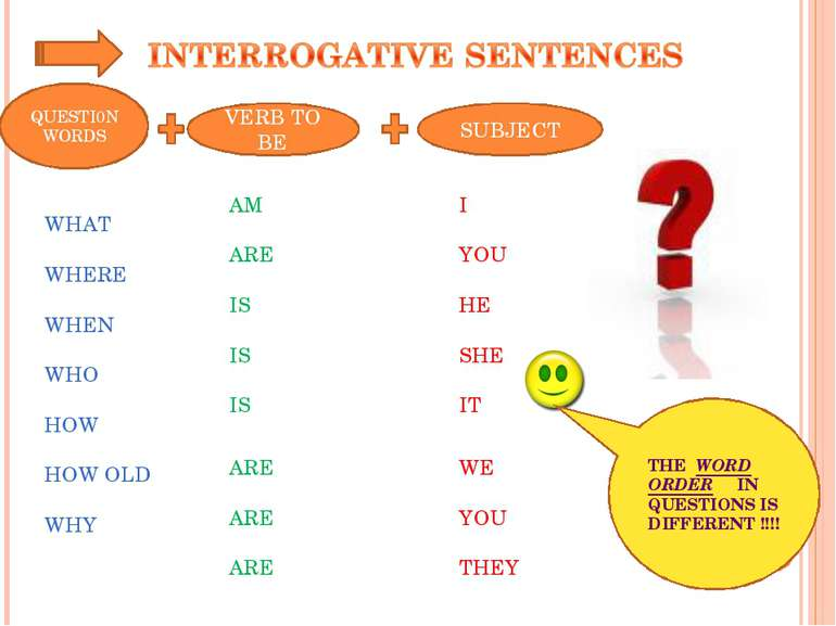 SUBJECT I YOU HE SHE IT WE YOU THEY VERB TO BE AM ARE IS IS IS ARE ARE ARE QU...
