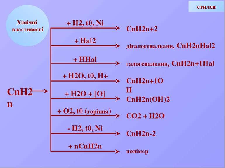 Н С Номенклатура 1.Вибір головного ланцюга. Н Н3 С С С С С СН3 Н Н Н3 2. Нуме...
